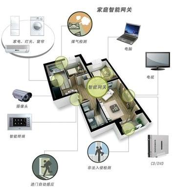 物联网,家居智能化,智能家居控制系统,智能生活,智能家居论坛