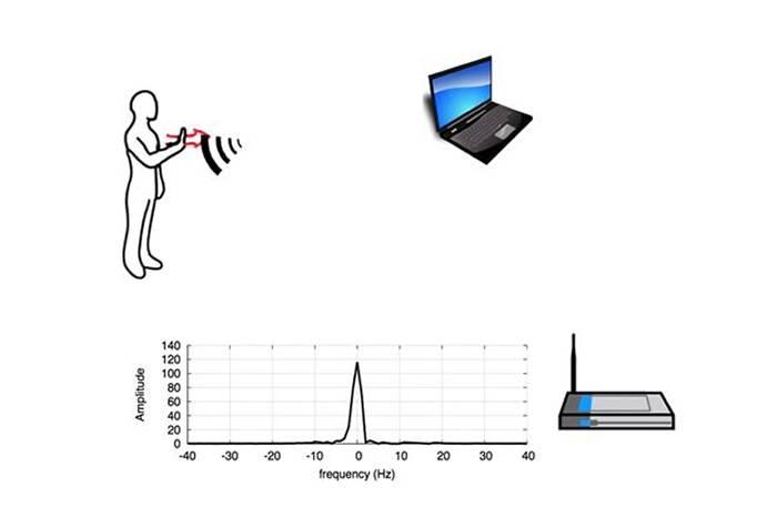 WiSee技术用Wi-Fi感知手势操控智能家电工作