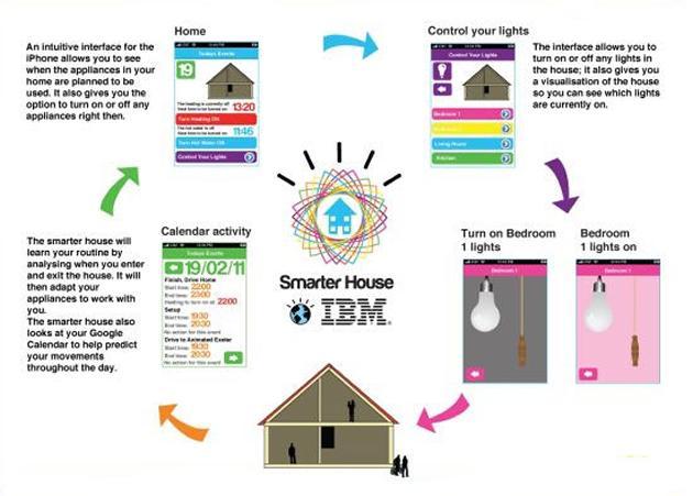 智能家居领域创业空间之-----家居自动化(二)