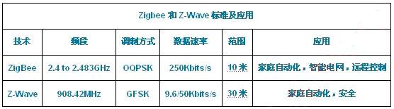 洞察ZigBee和Z-Wave的区别与未来