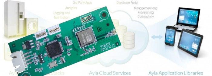 【硬件引擎】:适配Ayla物联云平台的WiFi SIP模块技术手册