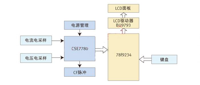 【硬件有道】:基于CSE7780的智能节能插座方案