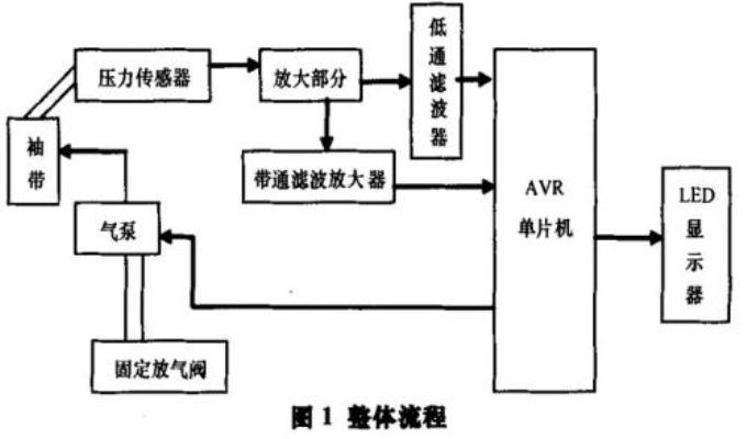 【硬件有道】:基于AVR单片机的血压、脉搏装置设计