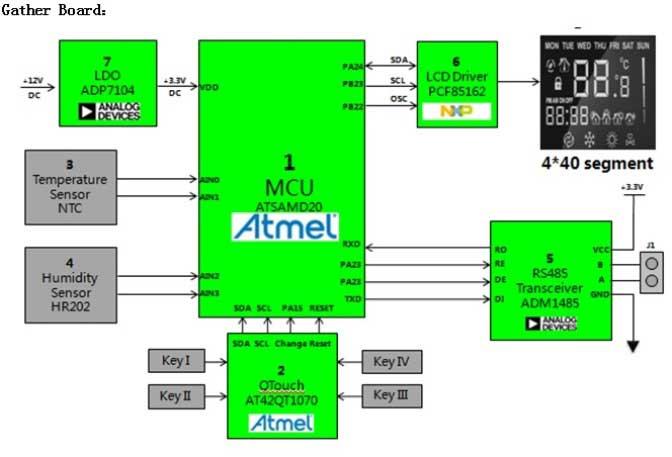 Atmel ATSAMD20 智能温控器解决方案