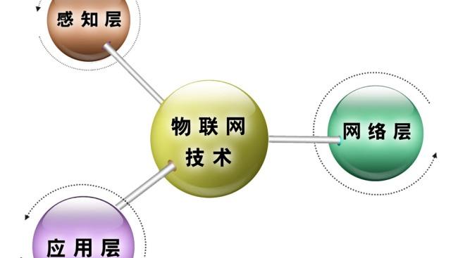 说说2014-2015年中国物联网工程专业大学竞争力排行榜