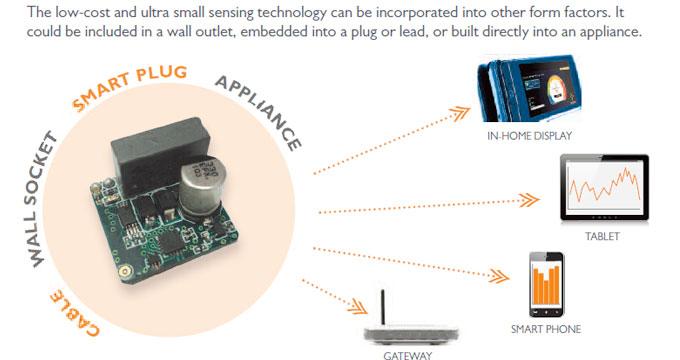 MicroMonitor 电量监控智能插座方案