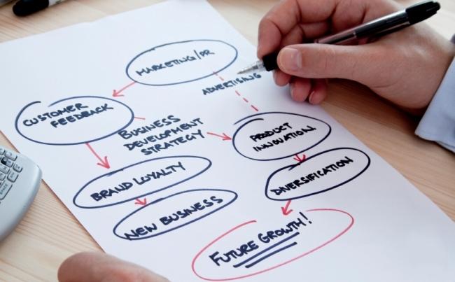 传统创业型企业营销策划的7个突破点