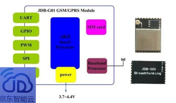 支持京东智能云的GPRS模块博思汇众JDB-G01