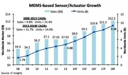 MEMS传感器触角伸向更多元化的领域
