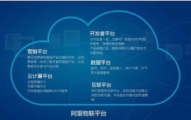 盘点加入中国智能家居联盟的巨头们