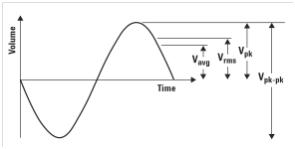 【硬件有道】:AC真有效值的测量方法、注意事项和技巧