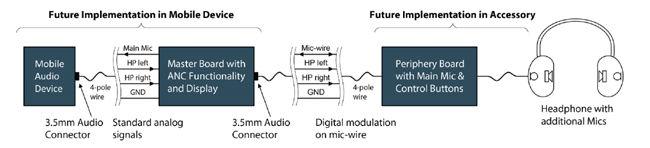 基于模拟音频连接器的全双工数据流实现方案