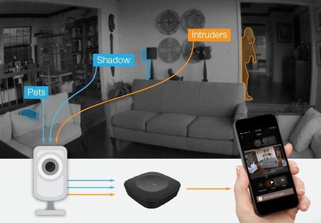 智能安防监控产品CamPoint注重解决问题,误报、隐私全搞定