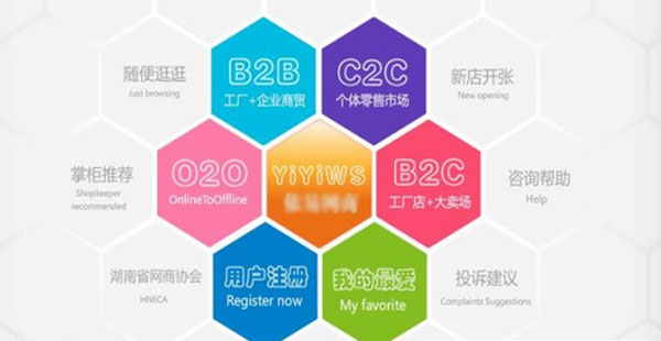 解析O2O、C2C、B2B、B2C的区别