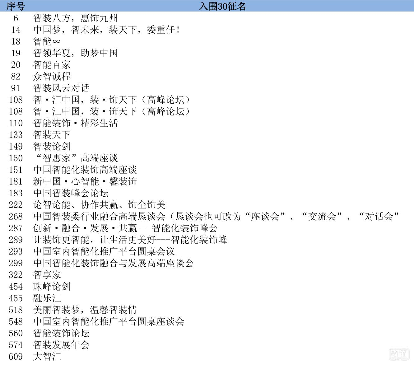 中国智装委高端座谈征名入围30条公布