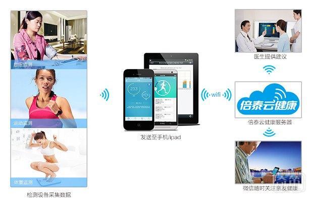 """上市公司""""汤臣倍健""""积极布局移动健康领域,出资1亿人民币投资深圳倍泰"""