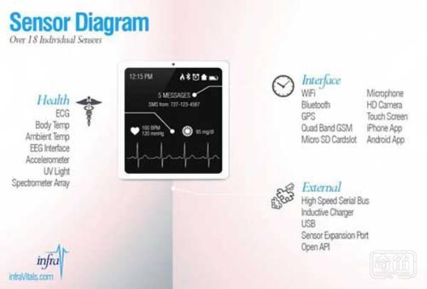 Infrav智能手表可持续监测血压血糖和心跳