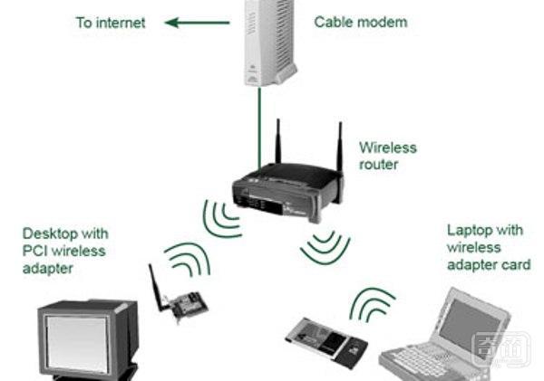 影响无线通讯可靠性和距离的几个因素