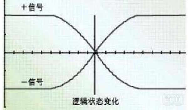 关于差分信号的二三事