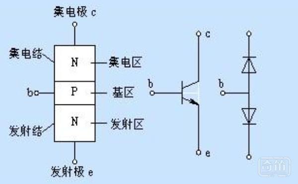 发射极正偏集电极反偏,三极管处于放大状态;发射极正偏集电极正偏工作在饱和区;发射极反偏集电极反偏工作在截止区;发射极反偏集电极正偏工作在反向放大状态。按老师的方法是:先假设是在饱和区,在计算C E两端的电压,以0.3伏作为饱和区放大区的判断标准(小于则为饱和模式,大于则为放大模式);当c e间电压为无穷大时即为截止区!! 另一个说明:三极管的三种状态 :三极管的三种状态也叫三个工作区域,即:截止区、放大区和饱和区。 (1)、截止区:三极管工作在截止状态,当发射结电压Ube小于0.