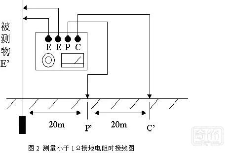 谈谈接地电阻的测试方法