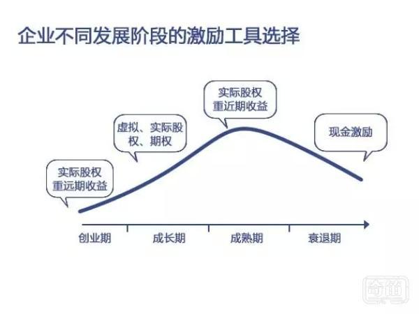 股权激励的四大风险和各发展阶段策略