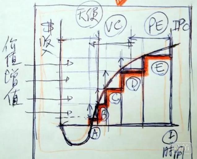 投资人考量创业公司的四个维度