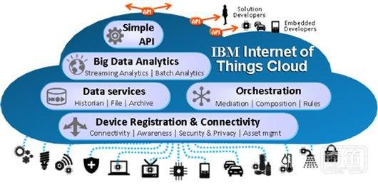 IBM称将投资30亿美元开发物联网业务