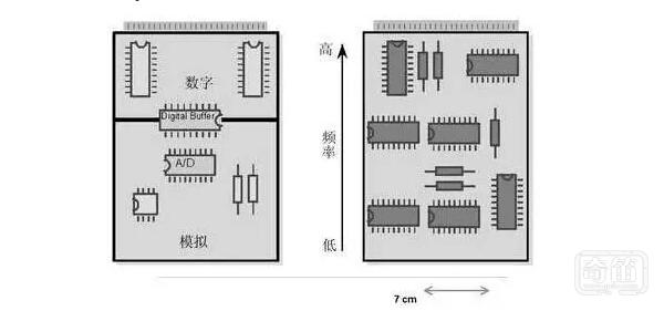 挖掘智能硬件道理,模拟电路和数字电路PCB设计的区别