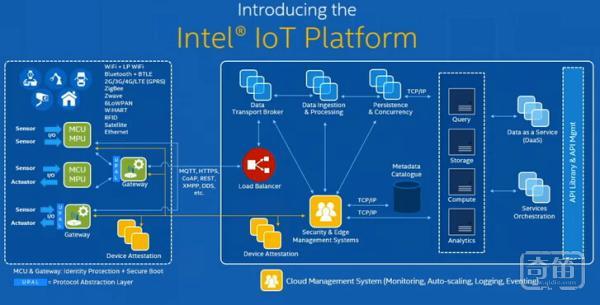 看物联网智能硬件领域Intel是如何扬长避短的?