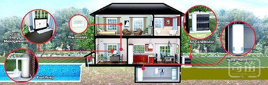 """英国的""""互联网+""""场景:从环境监测到家居节能智能化"""
