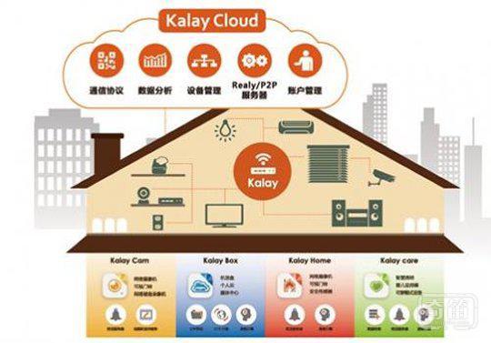 物联智慧Kalay亮相2015MWC 从智能连接到物联网云平台