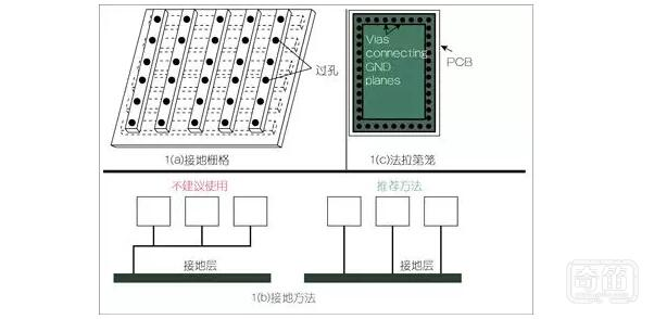 控制EMC的主要方法
