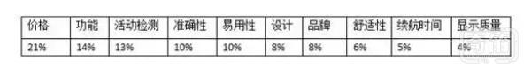 中国智能穿戴设备用户数据分析