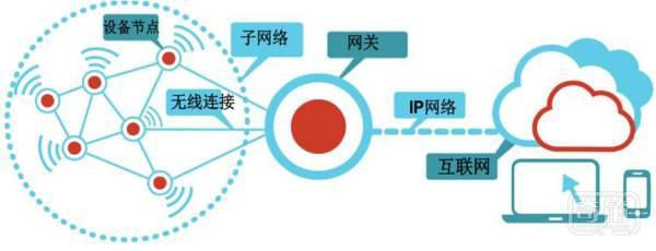 芯片企业发力物联网