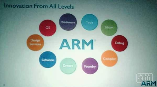 ARM携手中科创达成立安创空间加速器