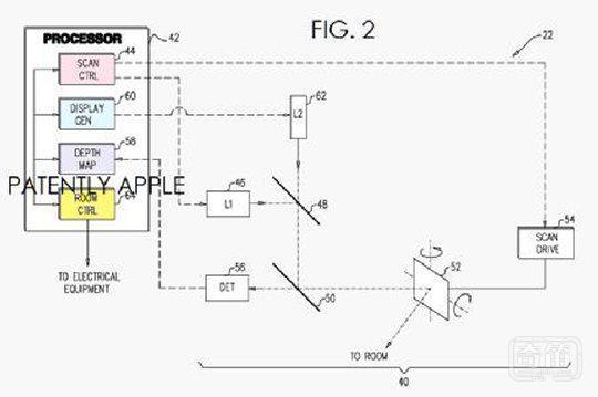从专利示意图来看,投影仪位于整个屋顶正上方,当检测到有人进入时就会自动给开启,并按照预设程序将电灯、音响以及空调等家用电器的虚拟开关投影到墙壁上,这样一来用户便可直接控制家用电器,而现在交互式投影技术其实也已经比较成熟。但话说回来,要想让这项专利成为现实,苹果估计还要与地产开发商进行深度合作,真不知这样的投影开关何时才能真正进入我们的日常生活。