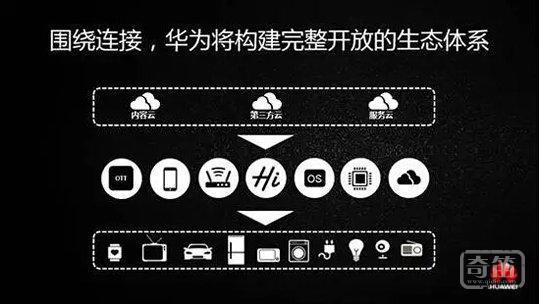 """华为推智能家居""""三件套"""":华为HiLink协议、Huawei-LiteOS以及华为IoT芯片"""