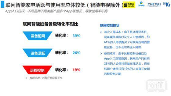 中国家电智能化发展情况如何?我们在这里准备了一份报告