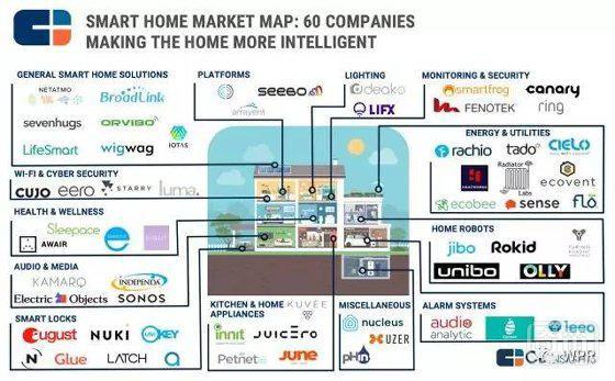2017年智能家居市场生态全景图 含13大领域