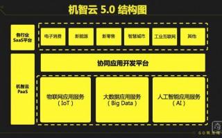 机智云发布机智云5.0,实现物联网应用协同开发