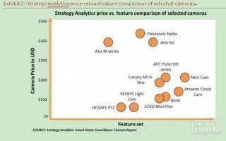 智能家居监控摄像头市场规模将在2023年超过97亿美元