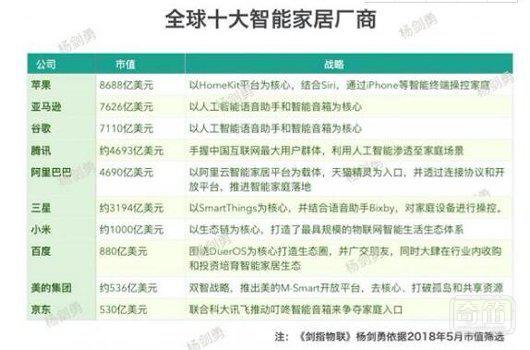 全球十大智能家居厂商,中国有哪些企业入围?