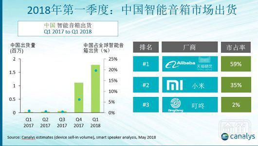 对于刚起步的中国智能音箱,内容与生态才是竞争关键
