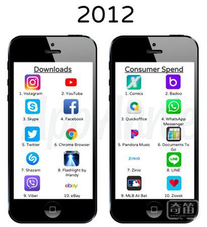这些是 App Store 10年来最受欢迎的应用,看看你用过多少个?