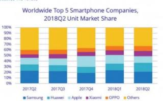 华为超越苹果上位 四大趋势印证手机产业变革在即